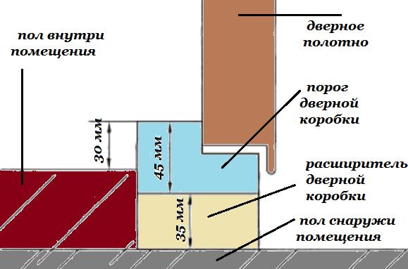 Нижний расширитель дверной коробки