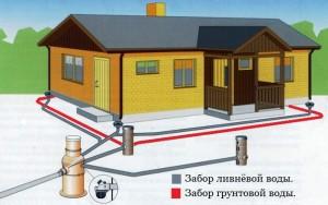 дренаж, отвод воды, загородный дом,