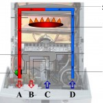 Устройство и принцип работы газовых котлов